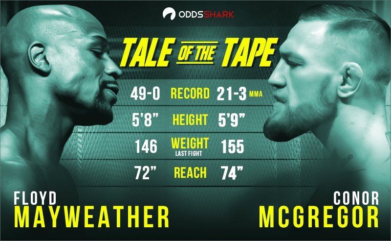 boxing betting odds mayweather