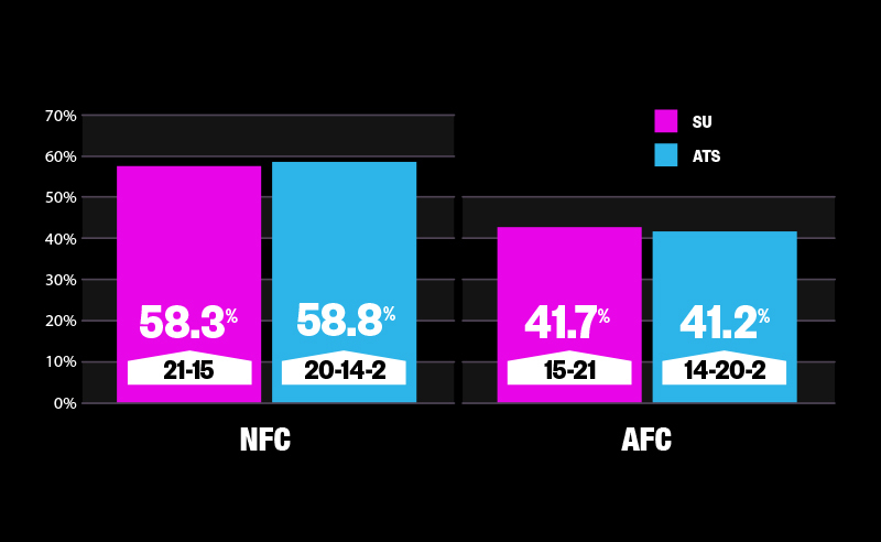 bar chart showing AFC vs NFC Super Bowl Betting Trends Since 1985