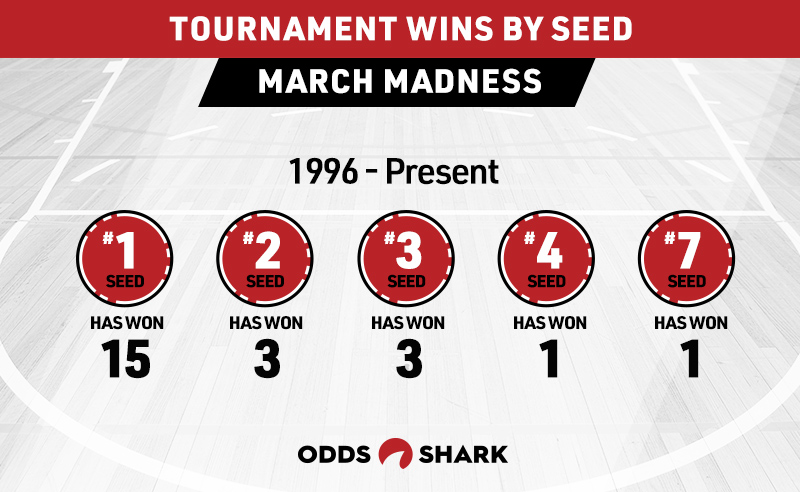 Tips for How to Fill out a NCAA Tournament Bracket | Odds Shark