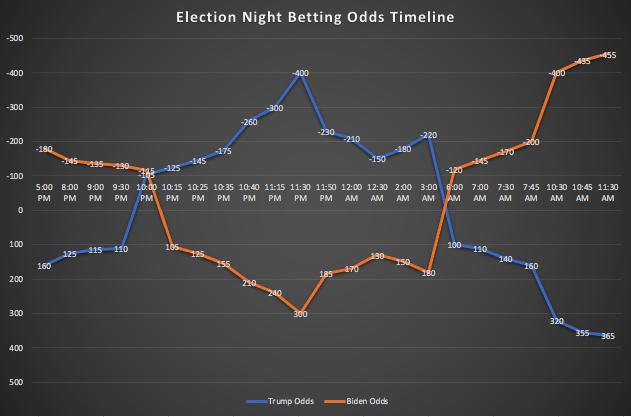 Euro elections 2021 betting trends kapilio nicosia betting