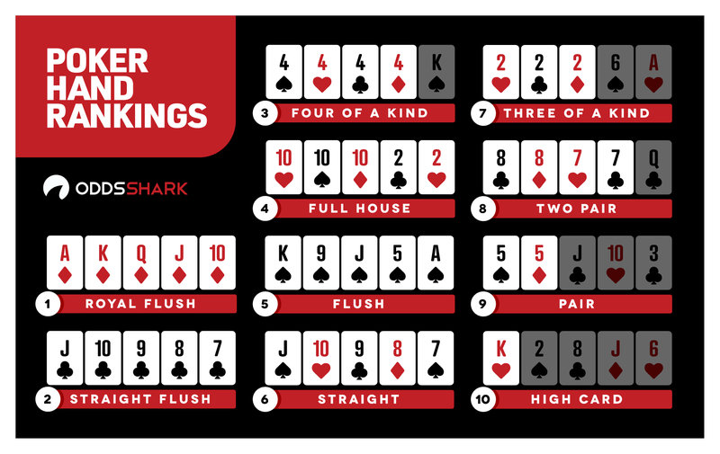 The best poker hand rankings, according to Odds Shark.