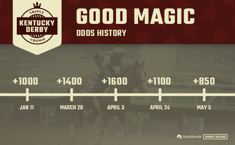Good Magic 2018 Kentucky Derby Odds