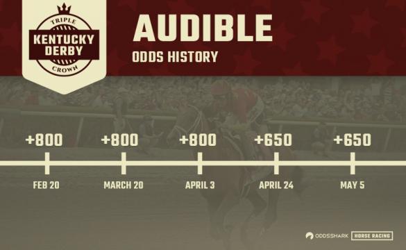 Audible 2018 Kentucky Derby Odds