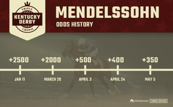 Mendelssohn 2018 Kentucky Derby Odds