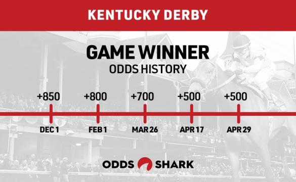 Game Winner Odds History Kentucky Derby