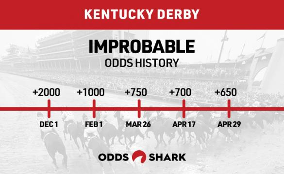 Improbable Odds History Kentucky Derby