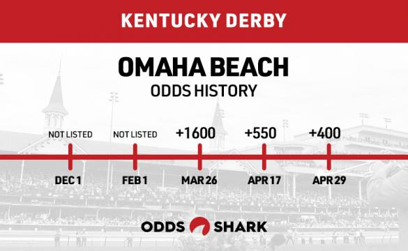 Omaha Beach Odds History Kentucky Derby