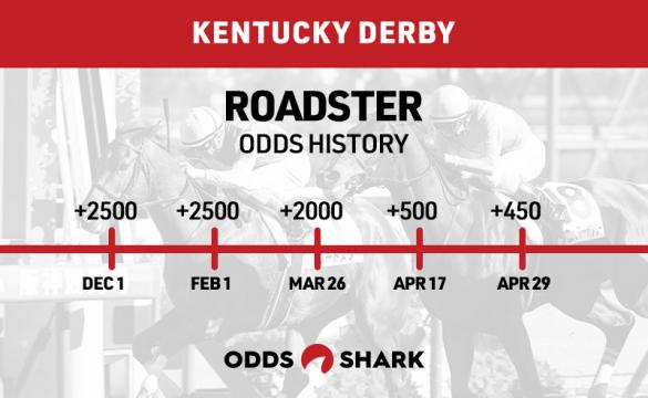 Roadster Odds History Kentucky Derby