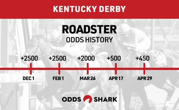 Roadster Odds History Kentucky Derby