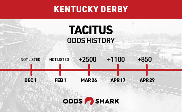 Tacitus Odds History Kentucky Derby