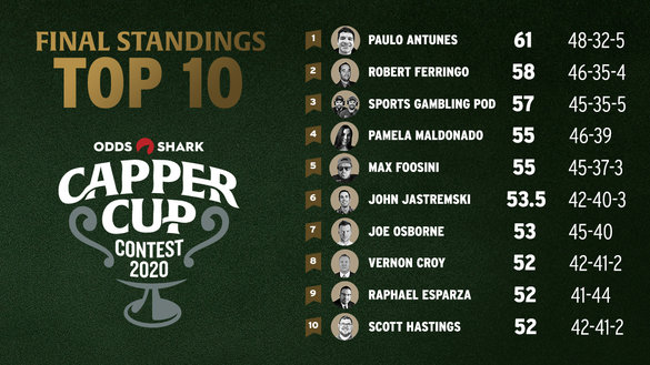 Check out the final standings for the 2020 Odds Shark Capper Cup!