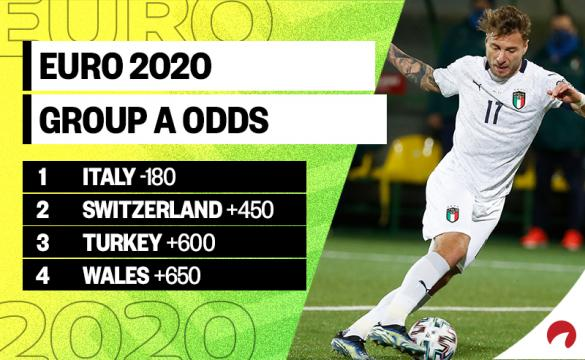 Ciro Immobile's Team Italy is the favorite in the Euro 2020 Group A odds.