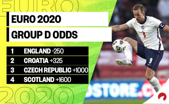 Harry Kane and team England are the favorites in the Euro 2020 Group D odds.