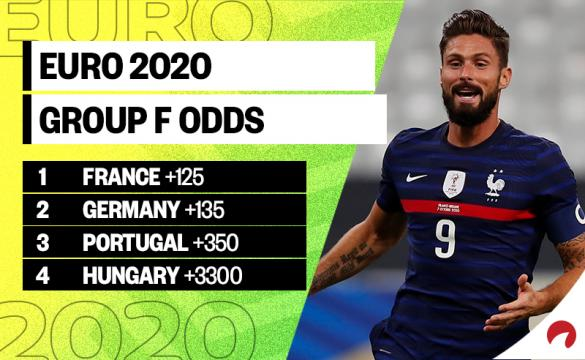Olivier Giroud and team France are favored in the Euro 2020 Group F odds.
